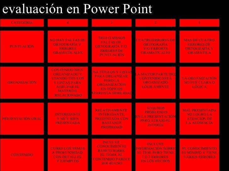 evaluación en Power Point PUNTUACIÓN NO HAY FALTAS DE ORTOGRAFÍA Y  ERRORES GRAMATICALES CONTENIDO BIEN  ORGANIZADO Y USAN...