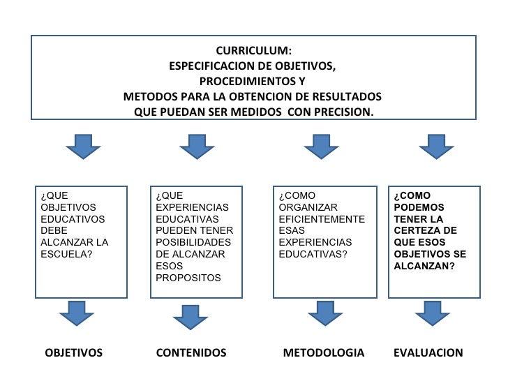 OBJETIVOS CONTENIDOS METODOLOGIA EVALUACION CURRICULUM: ESPECIFICACION DE OBJETIVOS,  PROCEDIMIENTOS Y  METODOS PARA LA OB...