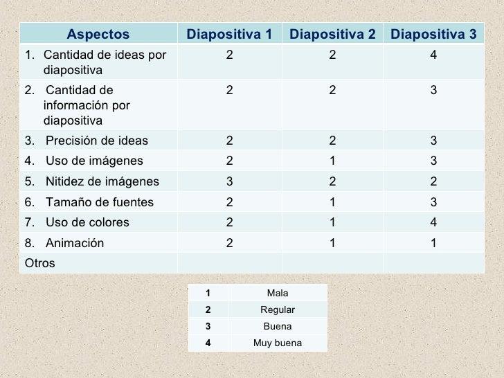 Aspectos Diapositiva 1 Diapositiva 2 Diapositiva 3 <ul><li>Cantidad de ideas por diapositiva </li></ul>2 2 4 2.  Cantidad ...