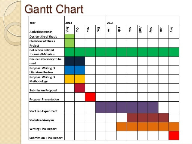 Marketing gantt chart template 2