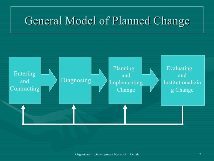 the process of change in the workplace Summary by: jocelyn higashide, process improvement intern change is needed  within an organization for it to survive competitively as a.