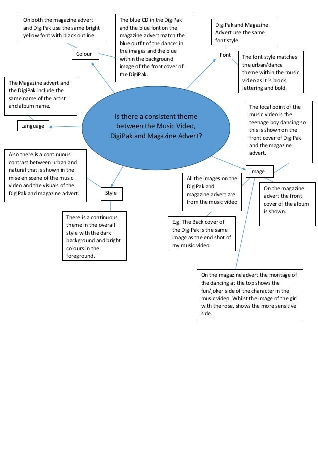 Mind-map One