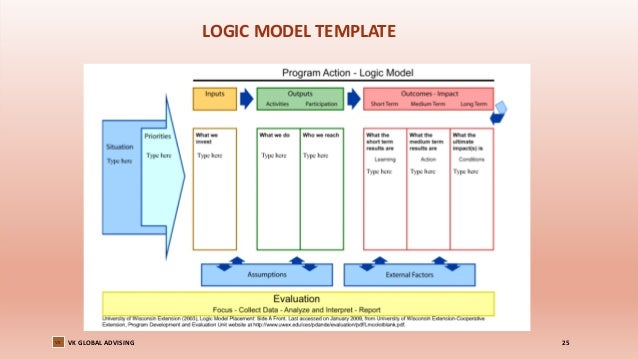Evaluation for impact and learning asia value advisors nov for Evaluation logic model template