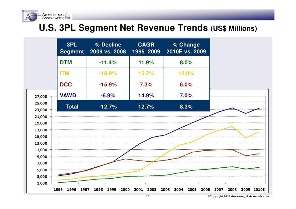 global 3pl market