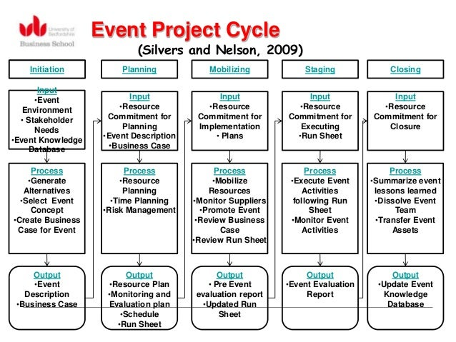 project management of unexpected events Although a project schedule can be as one aspect of project planning and project management that is often between events and activities and.