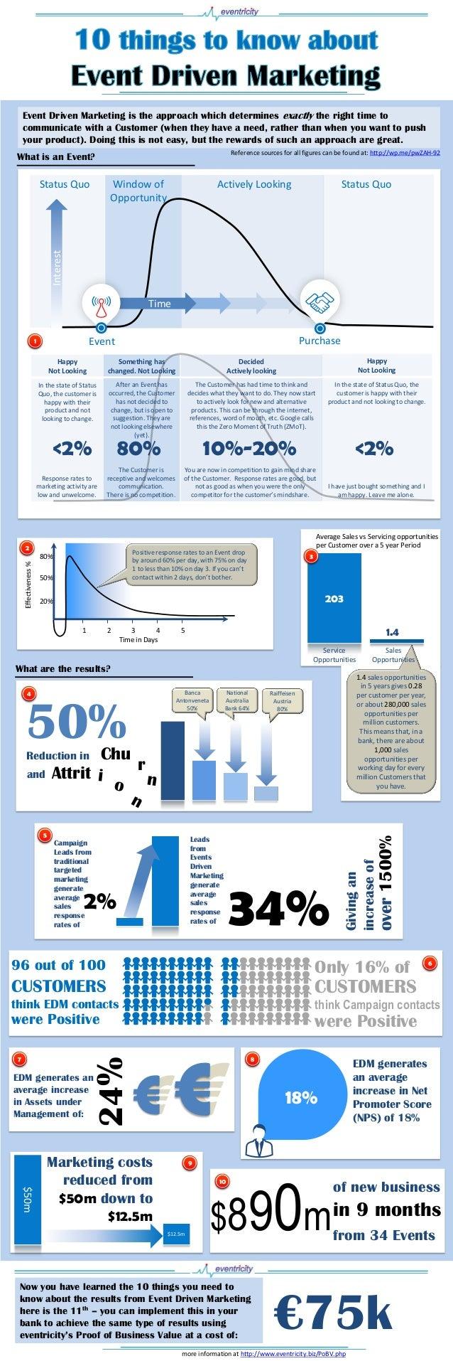 Eventricity edm infographic