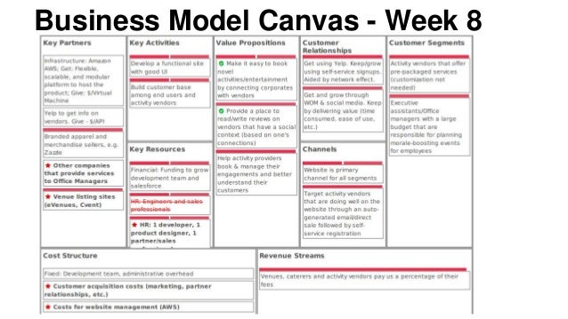 Business Model Canvas Week