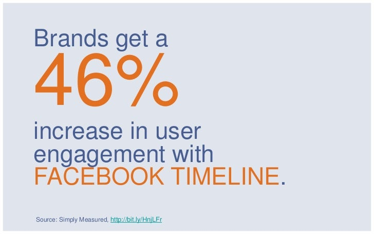 Brands get a46%increase in userengagement withFACEBOOK TIMELINE.Source: Simply Measured, http://bit.ly/HnjLFr