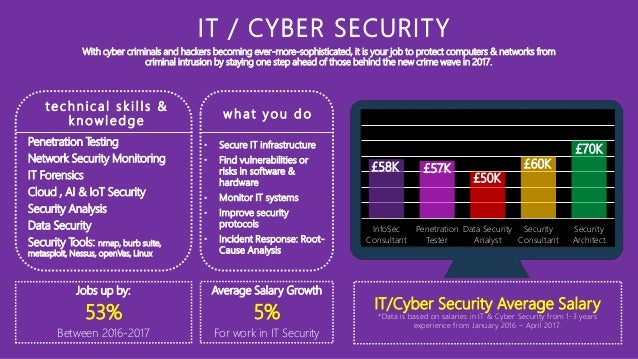 RSA Blogs  RSA Security