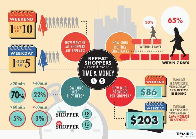 "Everything you never knew about your shoppers - ""Customer X"""