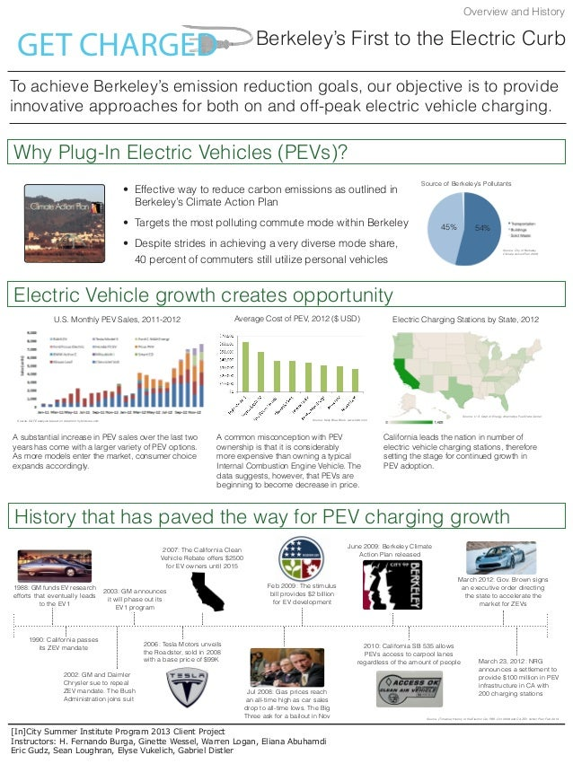 PEV Charging Implementation for the City of Berkeley - August 2013
