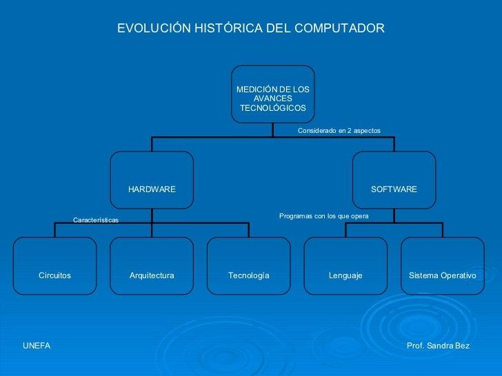 EVOLUCIÓN HISTÓRICA DEL COMPUTADOR UNEFA     Prof. Sandra Bez MEDICIÓN DE LOS AVANCES TECNOLÓGICOS HARDWARE SOFTWARE Circu...