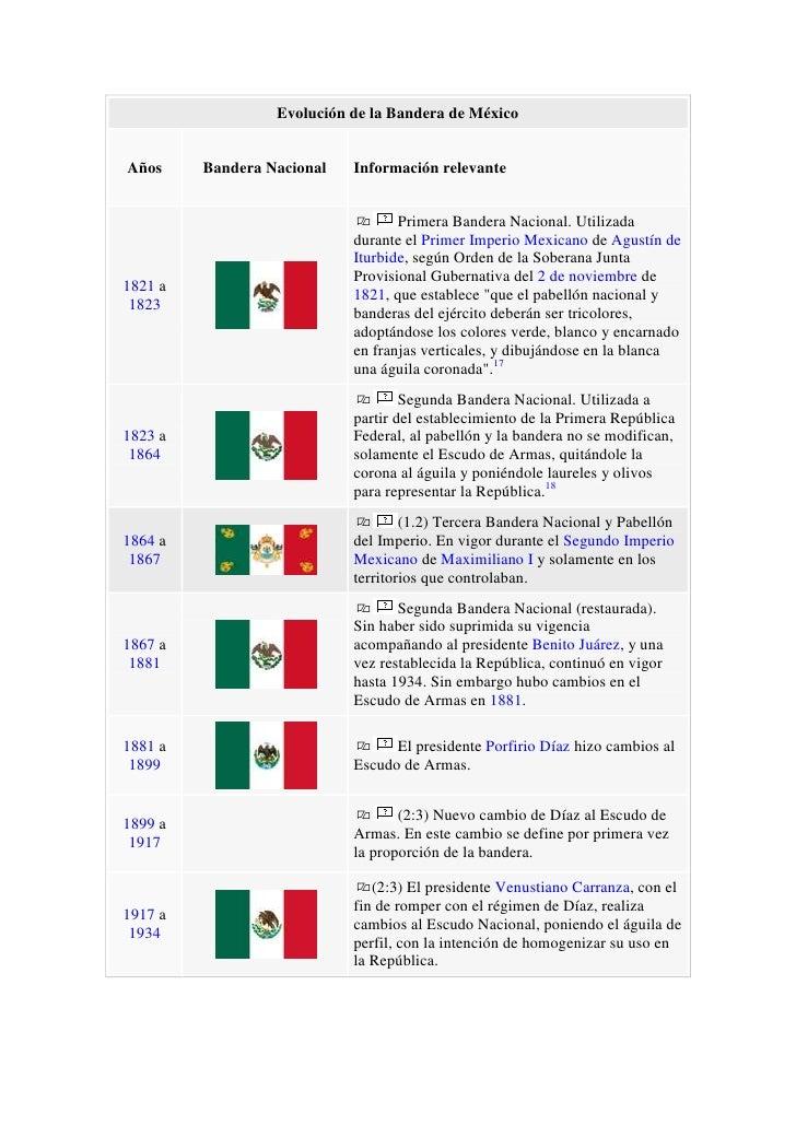 Evolución de la Bandera de MéxicoAñosBandera NacionalInformación relevante1821 a 1823Primera Bandera Nacional. Utilizada d...