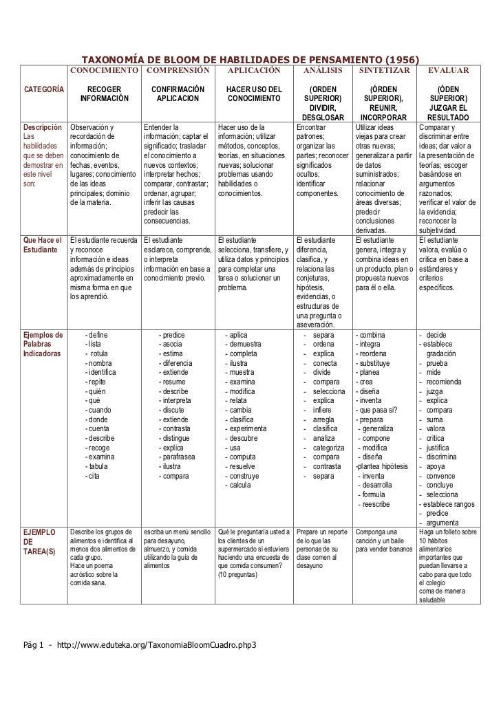 Evolución de la taxonomía de Benjamín Bloom 1956,2000 y 2008