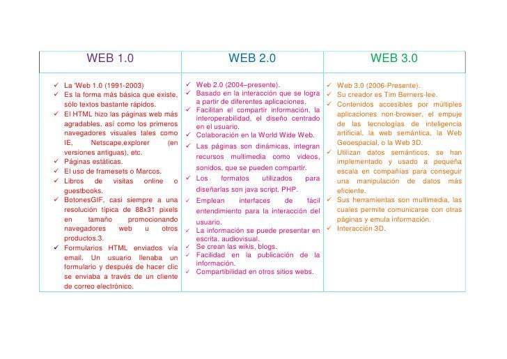 Evolución de la Web (Cuadro Comparativo)