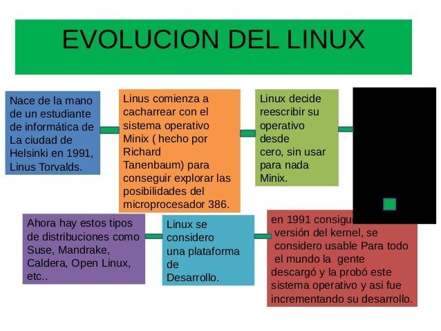 Evolucion del linux