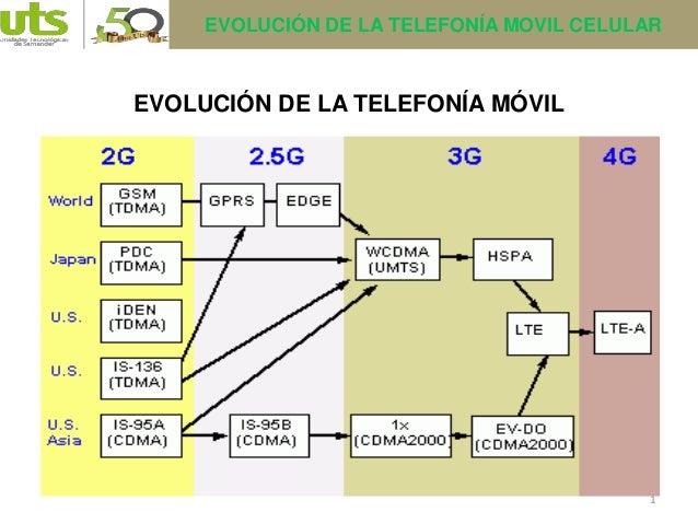 EVOLUCIÓN DE LA TELEFONÍA MOVIL CELULAR  EVOLUCIÓN DE LA TELEFONÍA MÓVIL  1