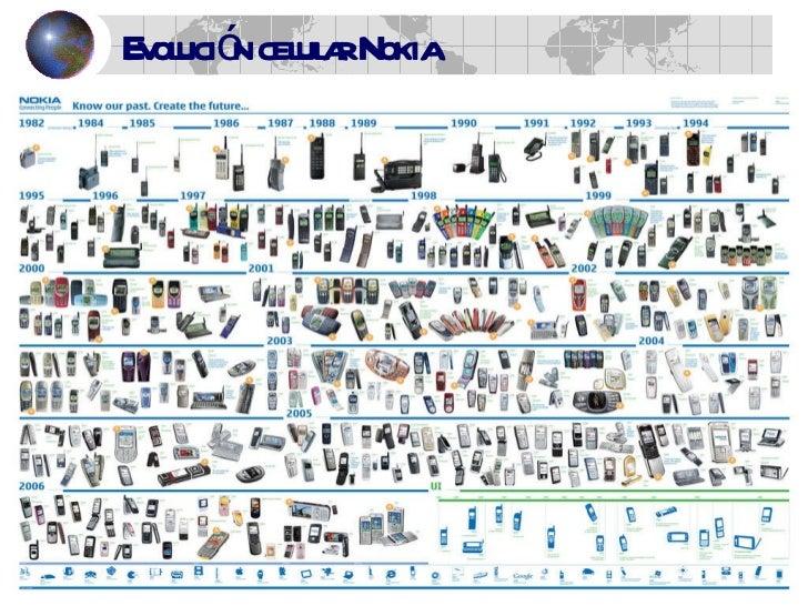 Evolucion Telefono Estructura Trabajo Completo