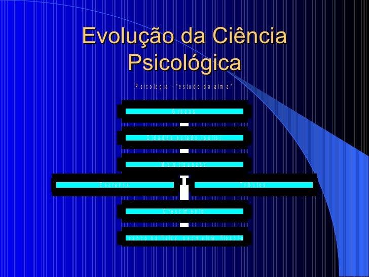 Evolução da Ciência Psicológica