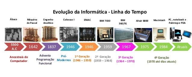 5500 A.C. 1642 1837 1946 1946 1959 1967 1975 1984 Atuais Ancestrais do Computador Advento Programação Funcional Pré- Moder...
