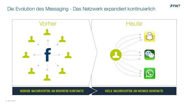 Die Evolution des Messaging - Das Netzwerk expandiert kontinuierlich © www.twt.de VIELE NACHRICHTEN AN WENIGE KONTAKTEWENI...