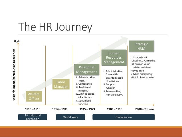 evolution of personell management Personnel management refers to the functions that many employers now refer to as human resources these are the functions that the human resources staff perform relative to the organization's employees these functions include recruiting, hiring, compensation and benefits, new employee orientation, training, and performance appraisal systems.