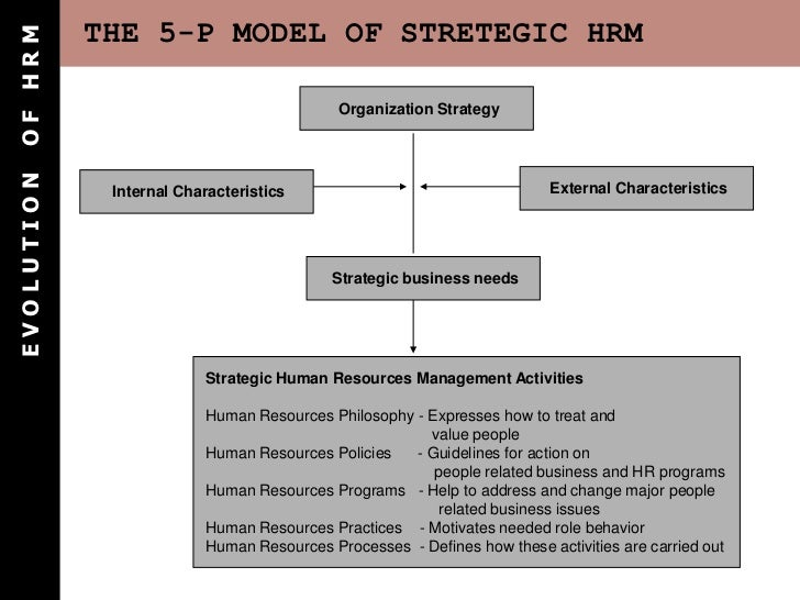 hrm change model Change of hrm - download as  human resource management  this model suggested that hrm practices should change with the stage of the organization on the.