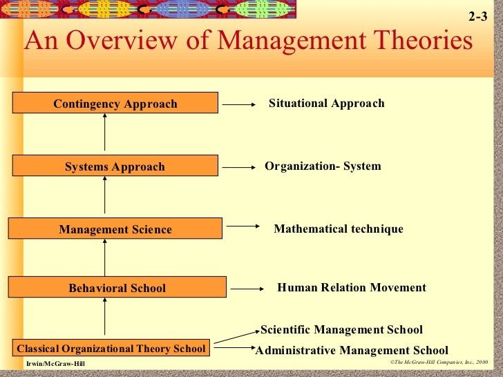 management theory 3 max weber bureaucratic theory of management ...