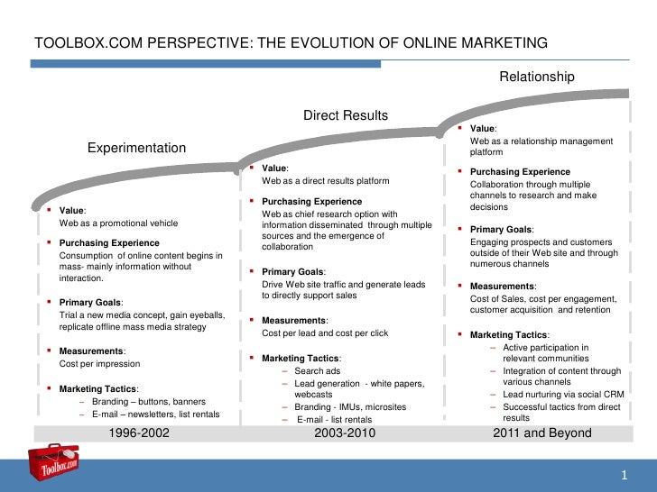 Evolution Of Online Marketing