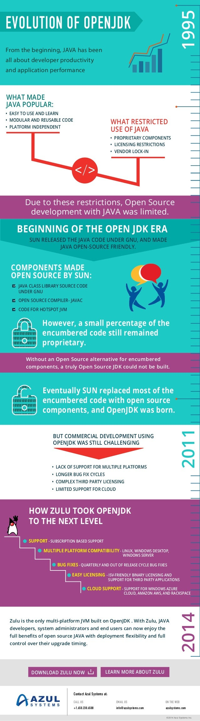 The evolution of OpenJDK: From Java's beginnings to 2014