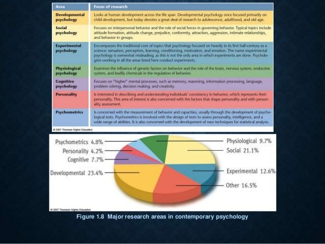 Areas of research in psychology