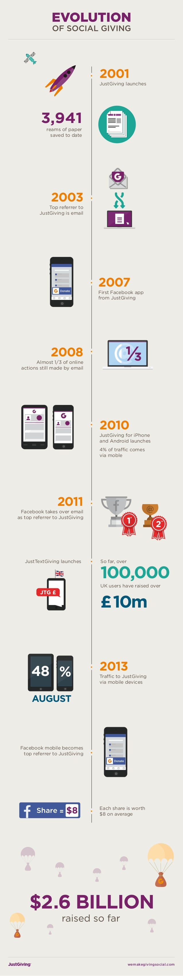 INFOGRAPHIC: Evolution of social giving 2013