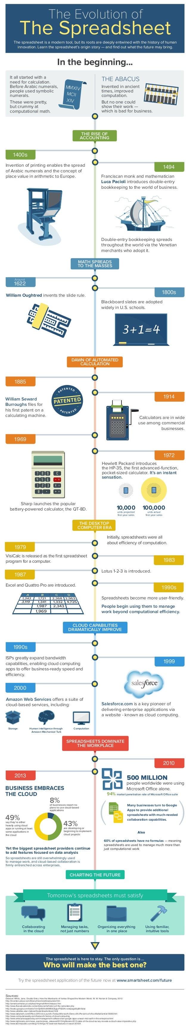 Evolution of the Spreadsheet