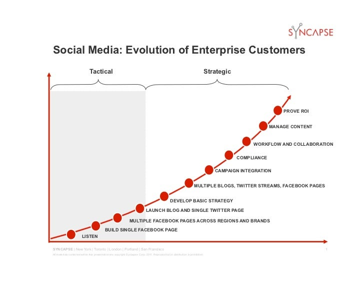 Social Media: Evolution of Enterprise Customers                              Tactical                                     ...