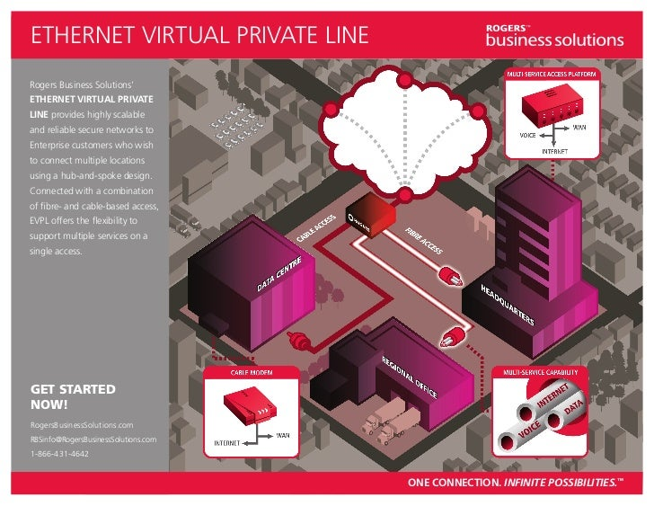 ETHERNET VIRTUAL PRIVATE LINERogers Business Solutions'ETHERNET VIRTUAL PRIVATELINE provides highly scalableand reliable s...