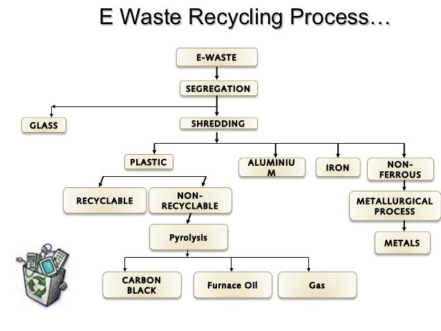 E waste business plan