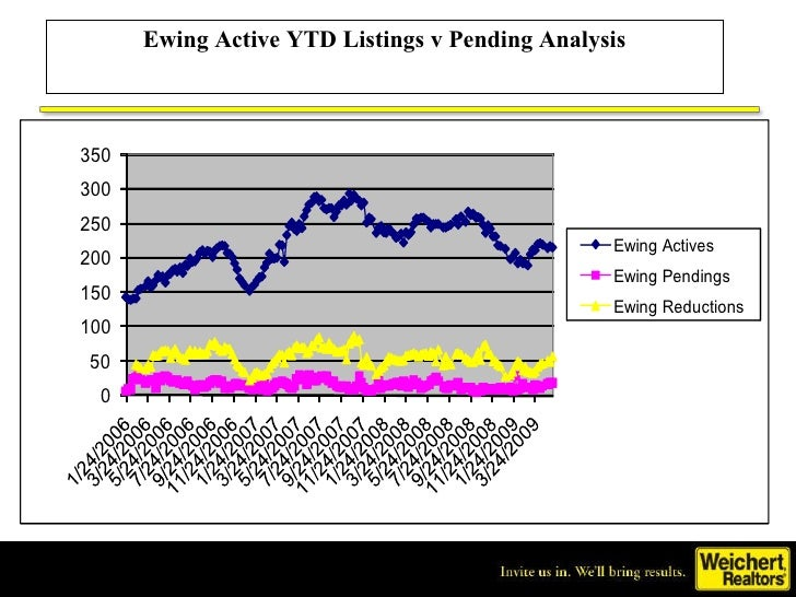 Ewing Active Ytd Listings Vs. Pending