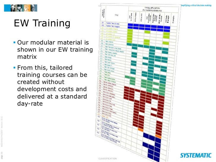 Warfare Training Matrix ew Training Matrix  From