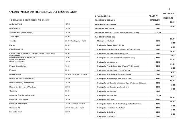 ANEXOS: TABELAS DOS PROFISSIONAIS QUE ENCAMINHARAM 2- TABELA CDIPSUL VALOR P/ PERCENTUAL PROCEDIMENTOS/EXAMES SINDICATO DE...