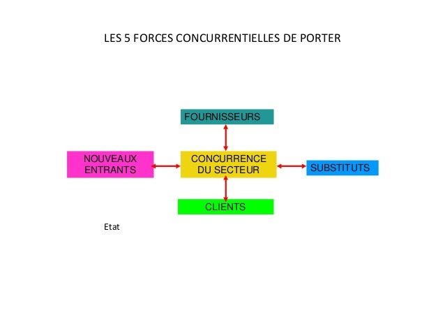 Exam innovation 2012 - Forces concurrentielles porter ...