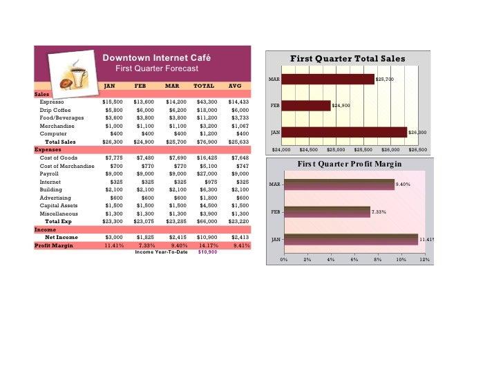 Downtown Internet Café                                           First Quarter Total Sales                               F...