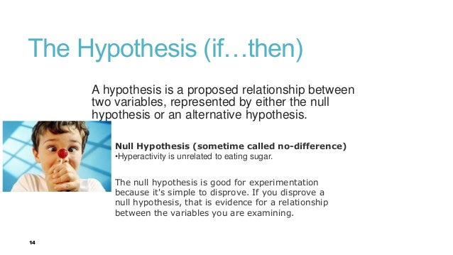 Hypothesis Of Research Paper