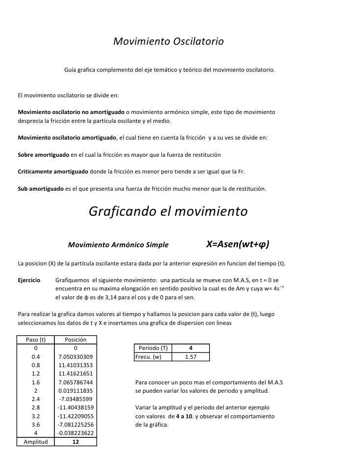 Movimiento Oscilatorio                    Guía grafica complemento del eje temático y teórico del movimiento oscilatorio. ...
