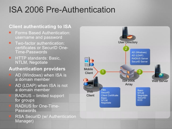 Two-Factor Authentication 2FA Solutions