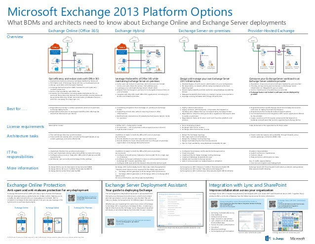 Microsoft Exchange 2013 Platform Options What BDMs and architects need to know about Exchange Online and Exchange Server d...