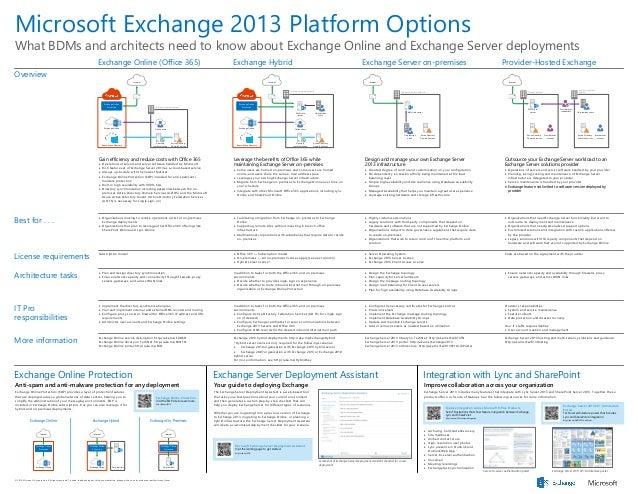 Microsoft Exchange 2013 Platform Options