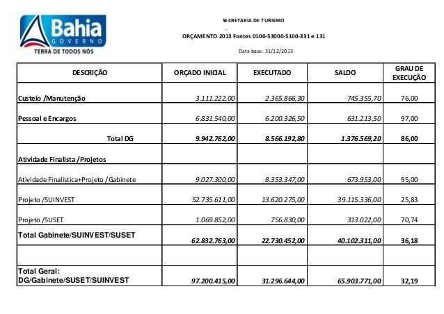 SECRETARIA DE TURISMO .  ORÇAMENTO 2013 Fontes 0100-53000-5100-331 e 131 Data base: 31/12/2013  DESCRIÇÃO  ORÇADO INICIAL ...