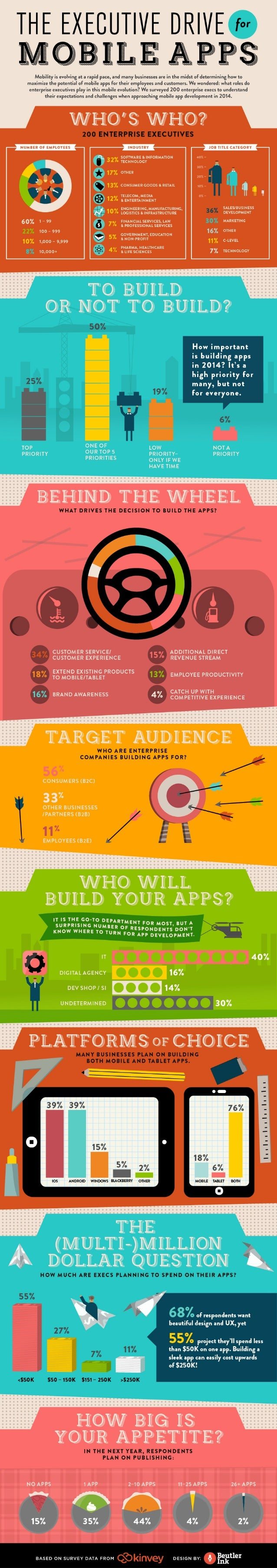 The Executive Drive for Mobile Apps