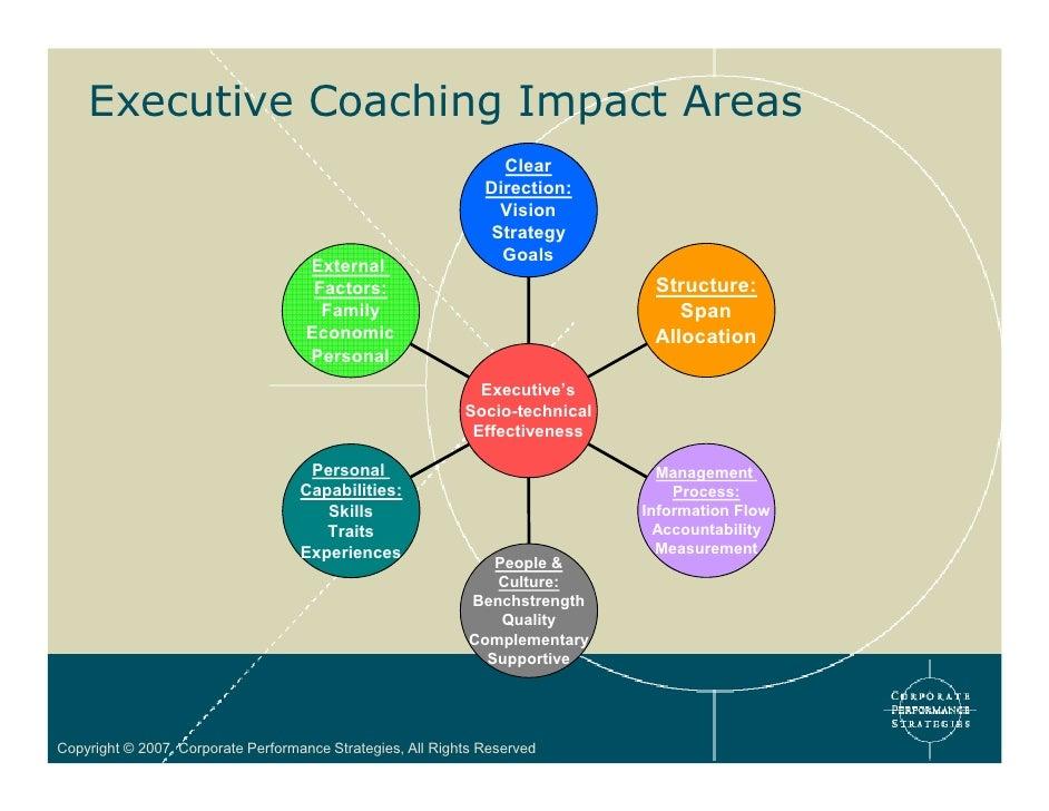 Executive Coaching Leadership Institute for Coaching - oukas.info