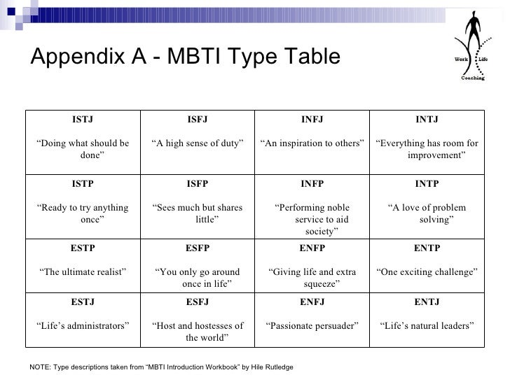 Myers briggs test infj relationships and dating 4